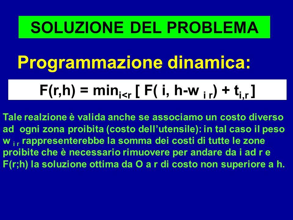 SOLUZIONE DEL PROBLEMA F(r,h) = mini<r [ F( i, h-w i r) + ti,r ]